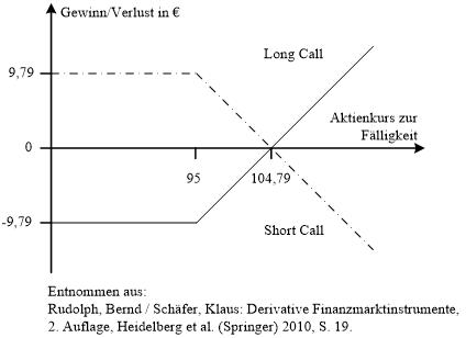 abbildung 22 beispiel zum gewinnverlustprofil in aktienkaufoptionen s 19 - Derivate Beispiel